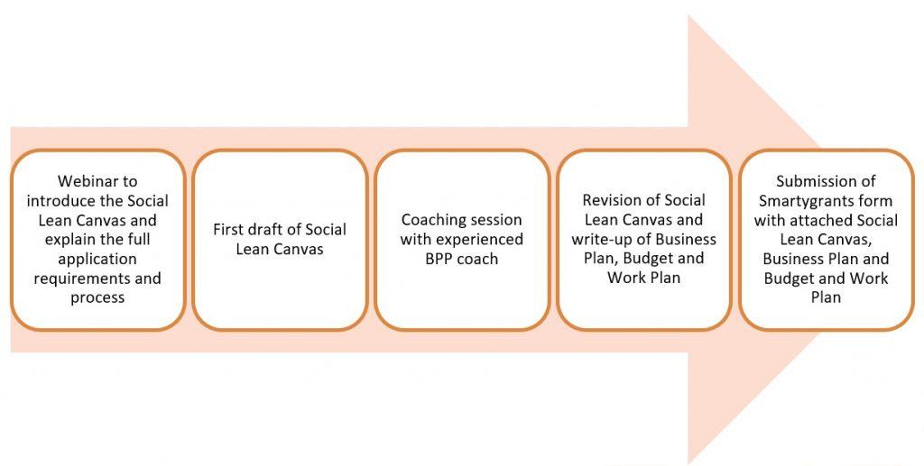 Full application process